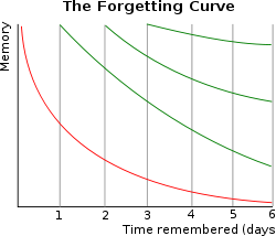 250px-ForgettingCurve_svg.png