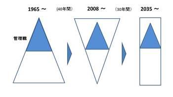 企業人口ピラミッド変遷.jpg