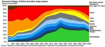 EconomicHistry2000.jpg